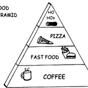 Food Pyramid Of Fast Food Coloring Pages