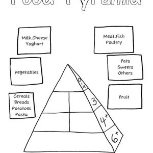 Learn With Food Pyramid Coloring Pages